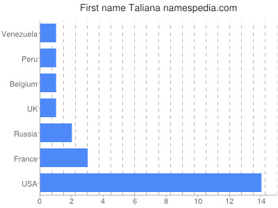 Given name Taliana