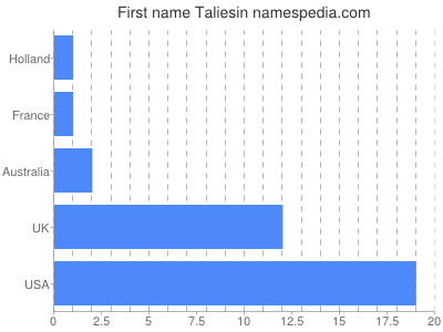 Given name Taliesin