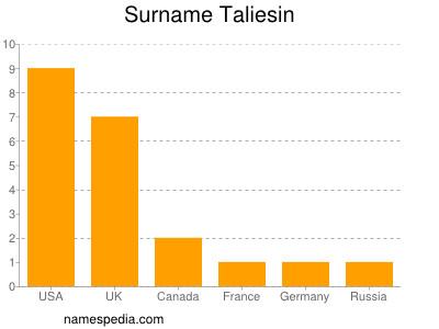 Surname Taliesin