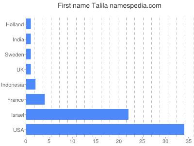 Vornamen Talila