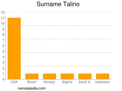 Familiennamen Talino