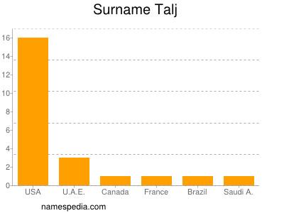 Surname Talj