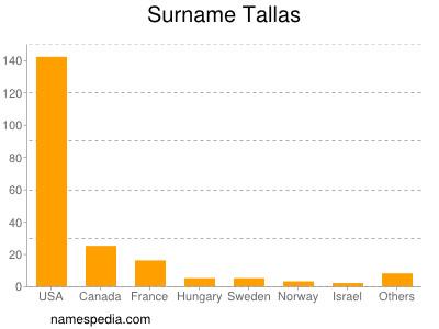 Surname Tallas