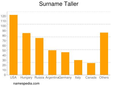 Surname Taller