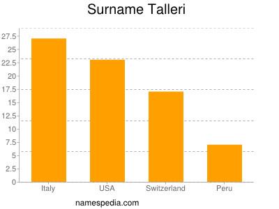Surname Talleri