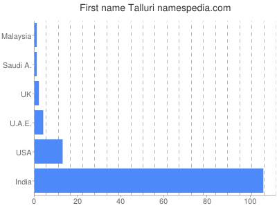 Given name Talluri