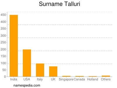Surname Talluri