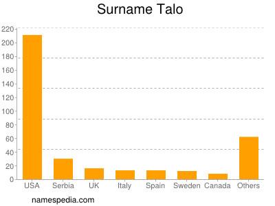 Surname Talo