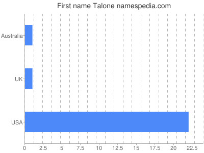 Given name Talone