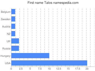 Given name Talos