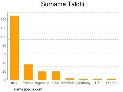 nom Talotti