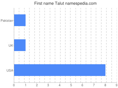 Given name Talut