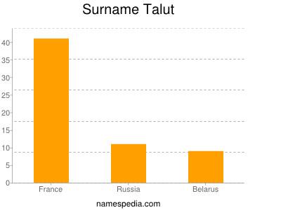 Surname Talut