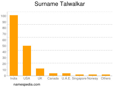Surname Talwalkar