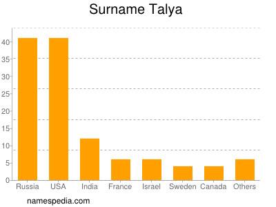 Surname Talya