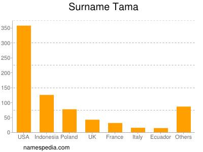 Surname Tama