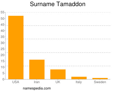 Surname Tamaddon