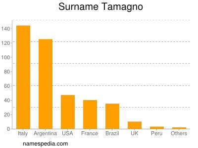 Surname Tamagno