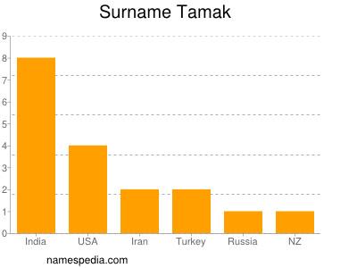 Surname Tamak
