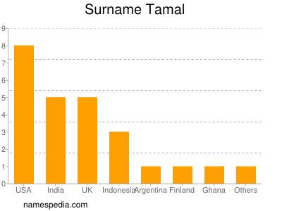 Familiennamen Tamal