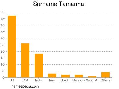 Surname Tamanna