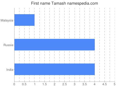 Given name Tamash