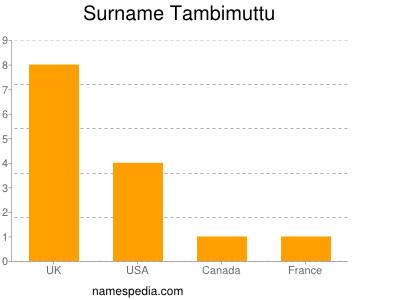 Surname Tambimuttu