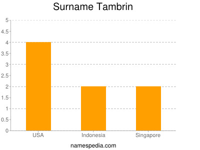 Surname Tambrin