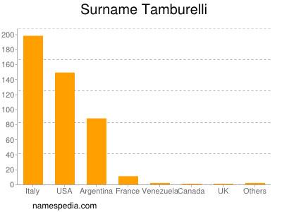 Surname Tamburelli