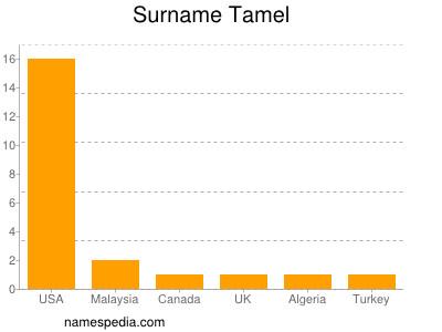 Surname Tamel