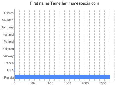 Given name Tamerlan