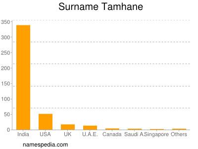 Surname Tamhane
