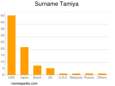 Surname Tamiya