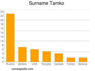 Surname Tamko