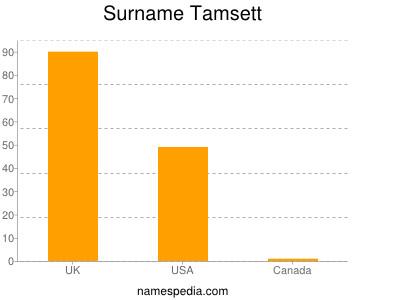 Surname Tamsett