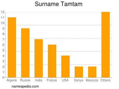 Surname Tamtam