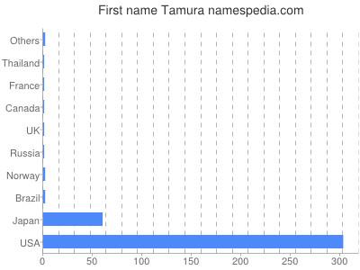 Given name Tamura