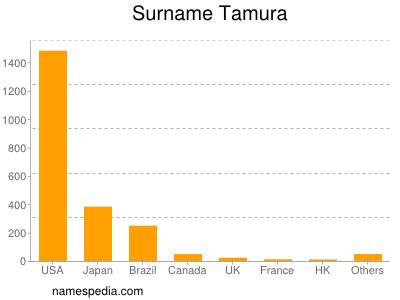 Surname Tamura