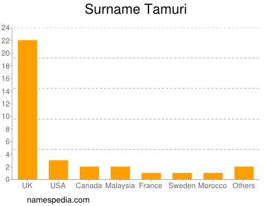 Surname Tamuri
