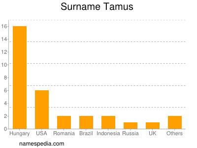 Surname Tamus