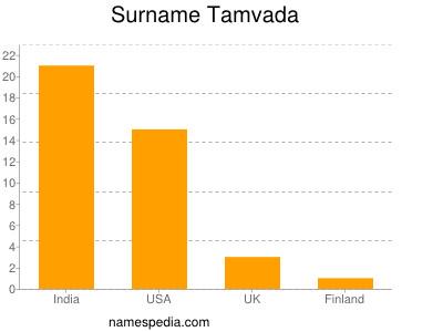 Surname Tamvada