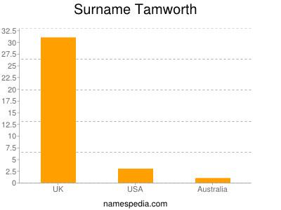 Surname Tamworth