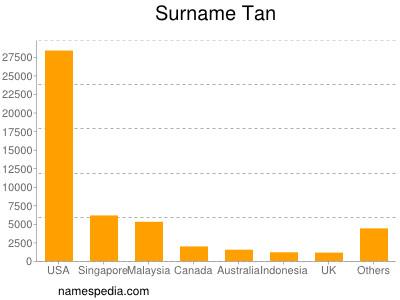 Surname Tan