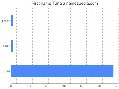 Given name Tanaia
