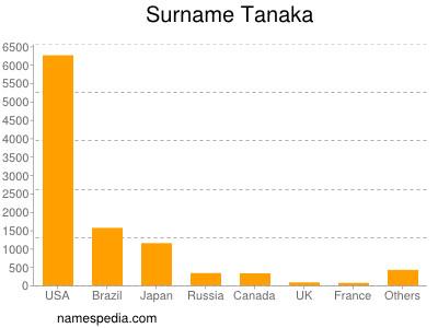 Surname Tanaka