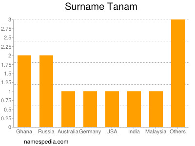 Surname Tanam