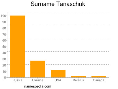 Surname Tanaschuk