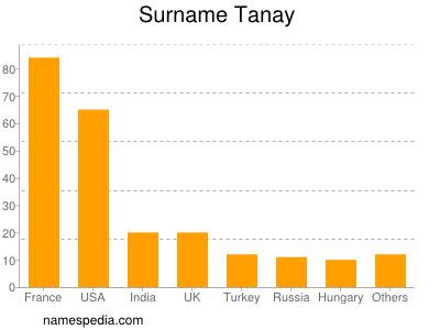 Surname Tanay