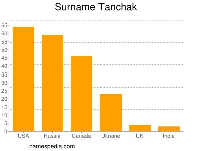Surname Tanchak