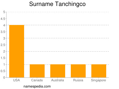 Surname Tanchingco